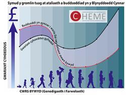 Ffynhonell: Gwariant cyhoeddus gyfredol wedi ei selio ar ffigyrau gan y Swyddfa gyda Chyfrifoldeb am Gyllideb (2015)