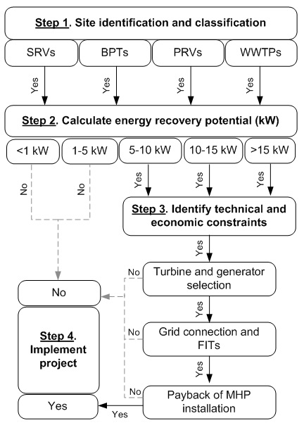 Four step process: energy recovery assessment at water and wastewater infrastruture sites
