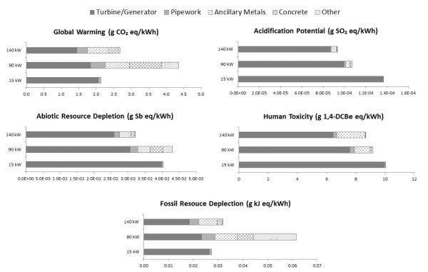 Breakdown of environmental impacts of MHP case studies expressed per kWh generated over project lifespan