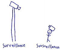 SurSourVeillance by Stephanie Mann aged 6.: Creative commons licence.